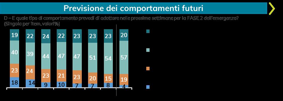 Previsioni_comportamenti_futuri