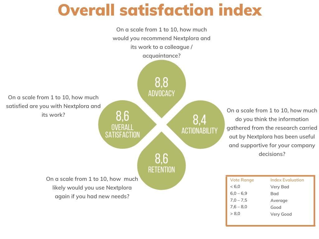 Grafico soddisfazione versione inglese